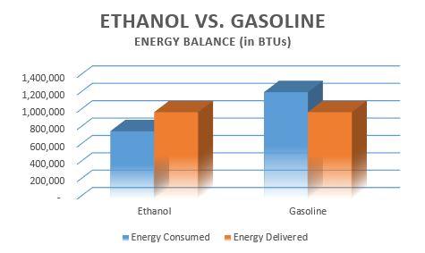 ethanol vs gasoline